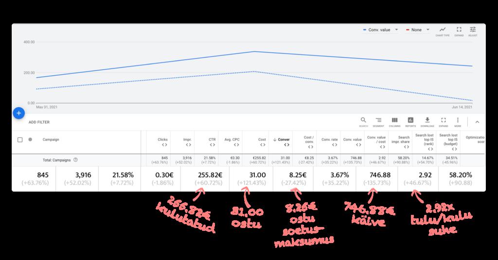 google ads reklaamide tulemused 4